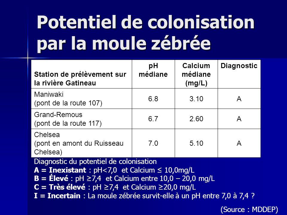 Potentiel de colonisation par la moule zébrée Station de prélèvement sur la rivière Gatineau pH médiane Calcium médiane (mg/L) Diagnostic Maniwaki (po