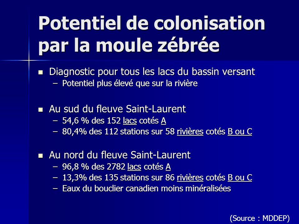 Potentiel de colonisation par la moule zébrée Diagnostic pour tous les lacs du bassin versant Diagnostic pour tous les lacs du bassin versant –Potenti