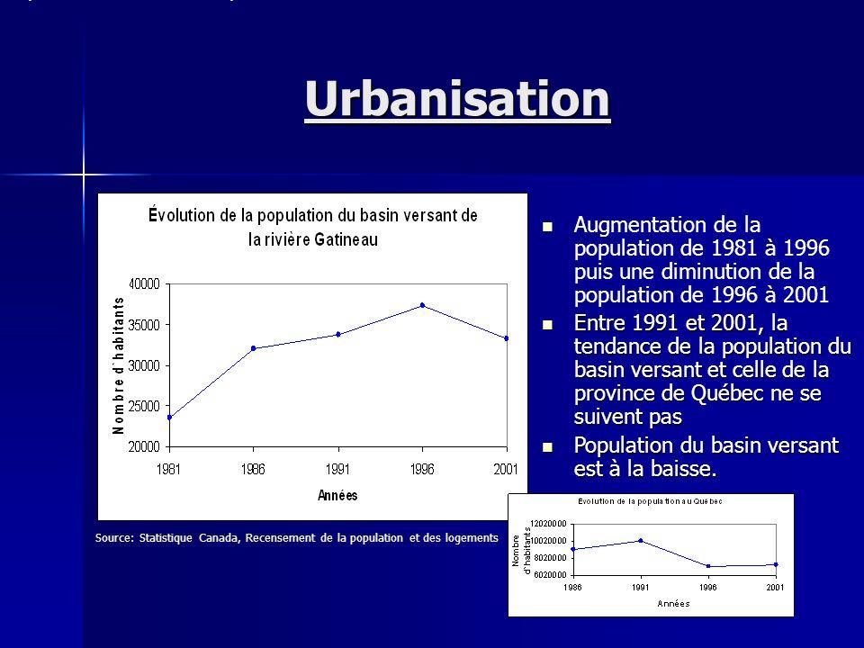 Urbanisation Source: Statistique Canada, Recensement de la population et des logements Populations de certaines municipalités du basin versant de la r