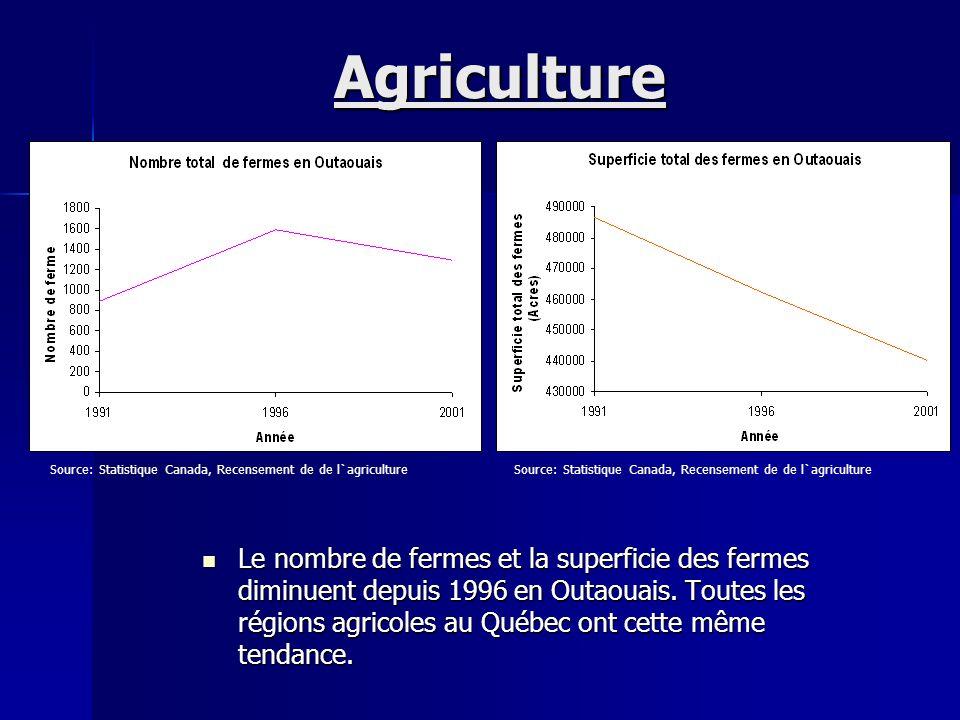 Agriculture Le nombre de fermes et la superficie des fermes diminuent depuis 1996 en Outaouais. Toutes les régions agricoles au Québec ont cette même