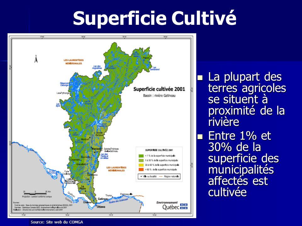 La plupart des terres agricoles se situent à proximité de la rivière La plupart des terres agricoles se situent à proximité de la rivière Entre 1% et