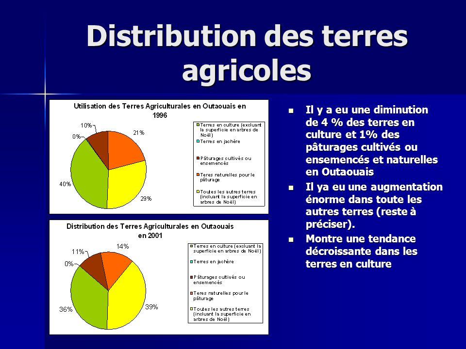 Distribution des terres agricoles Il y a eu une diminution de 4 % des terres en culture et 1% des pâturages cultivés ou ensemencés et naturelles en Ou