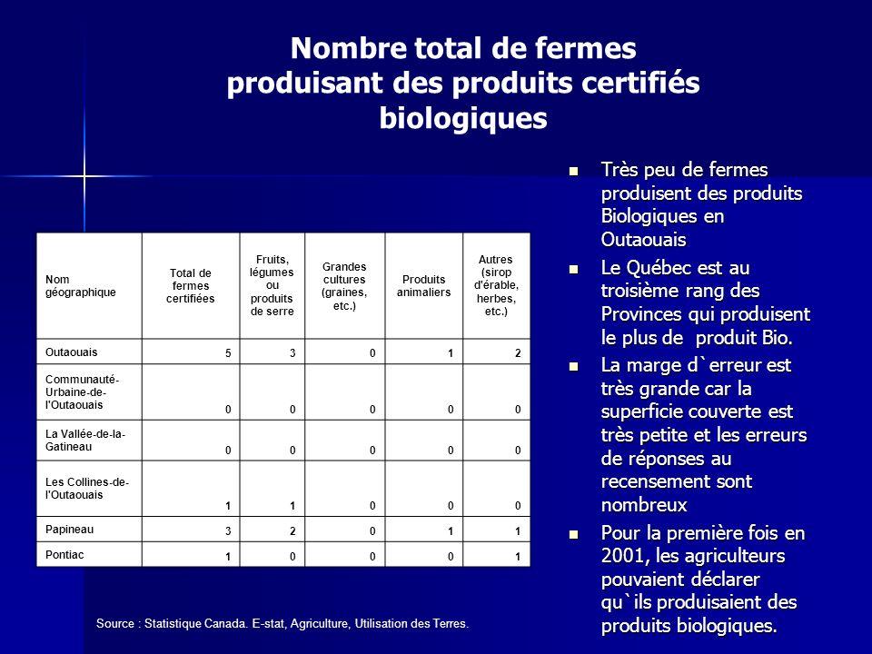 Source : Statistique Canada. E-stat, Agriculture, Utilisation des Terres. Très peu de fermes produisent des produits Biologiques en Outaouais Très peu