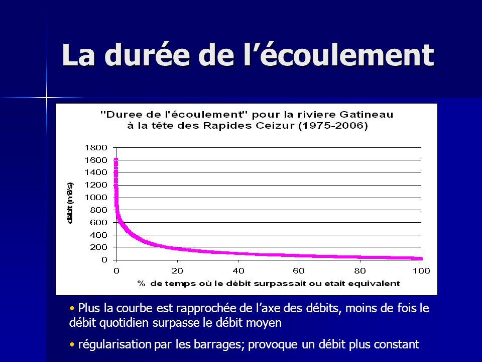 La durée de lécoulement Plus la courbe est rapprochée de laxe des débits, moins de fois le débit quotidien surpasse le débit moyen régularisation par