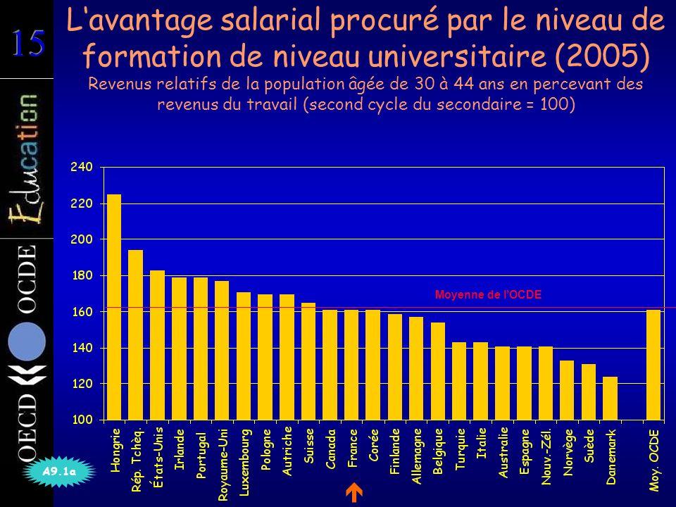 Lavantage salarial procuré par le niveau de formation de niveau universitaire (2005) Revenus relatifs de la population âgée de 30 à 44 ans en percevant des revenus du travail (second cycle du secondaire = 100) A9.1a Moyenne de lOCDE