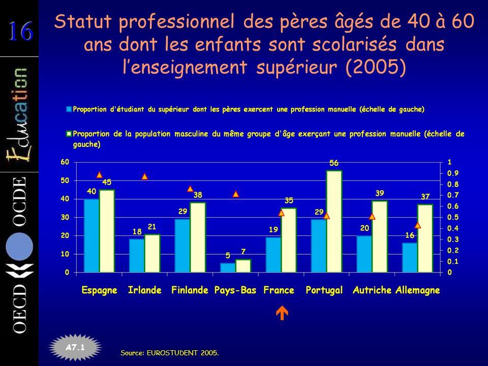 Statut professionnel des pères âgés de 40 à 60 ans dont les enfants sont scolarisés dans lenseignement supérieur (2005) A7.1 Source: EUROSTUDENT 2005.