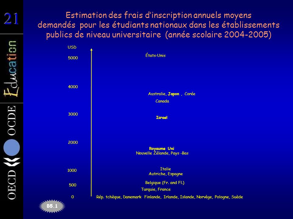 Estimation des frais dinscription annuels moyens demandés pour les étudiants nationaux dans les établissements publics de niveau universitaire (année scolaire 2004-2005) Italie Autriche, Espagne Rép.