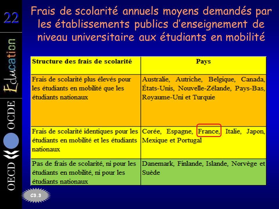 Frais de scolarité annuels moyens demandés par les établissements publics denseignement de niveau universitaire aux étudiants en mobilité C3.3