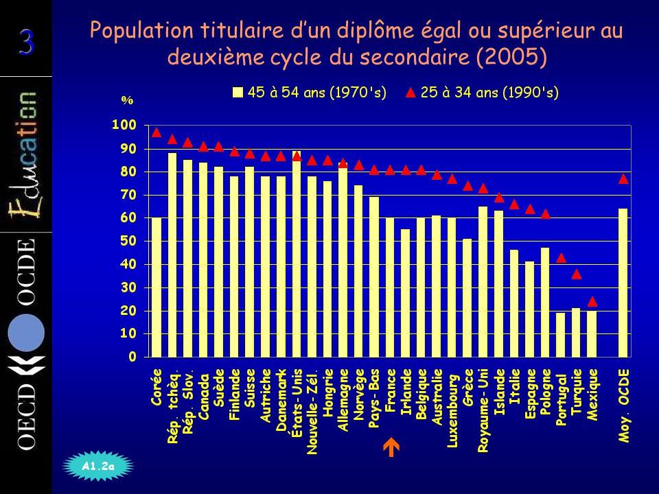 Nombre de titulaires dun diplôme scientifique de niveau supérieur par 100 000 actifs occupés âgés de 25 à 34 ans (2005) A3.4 Moyenne de lOCDE