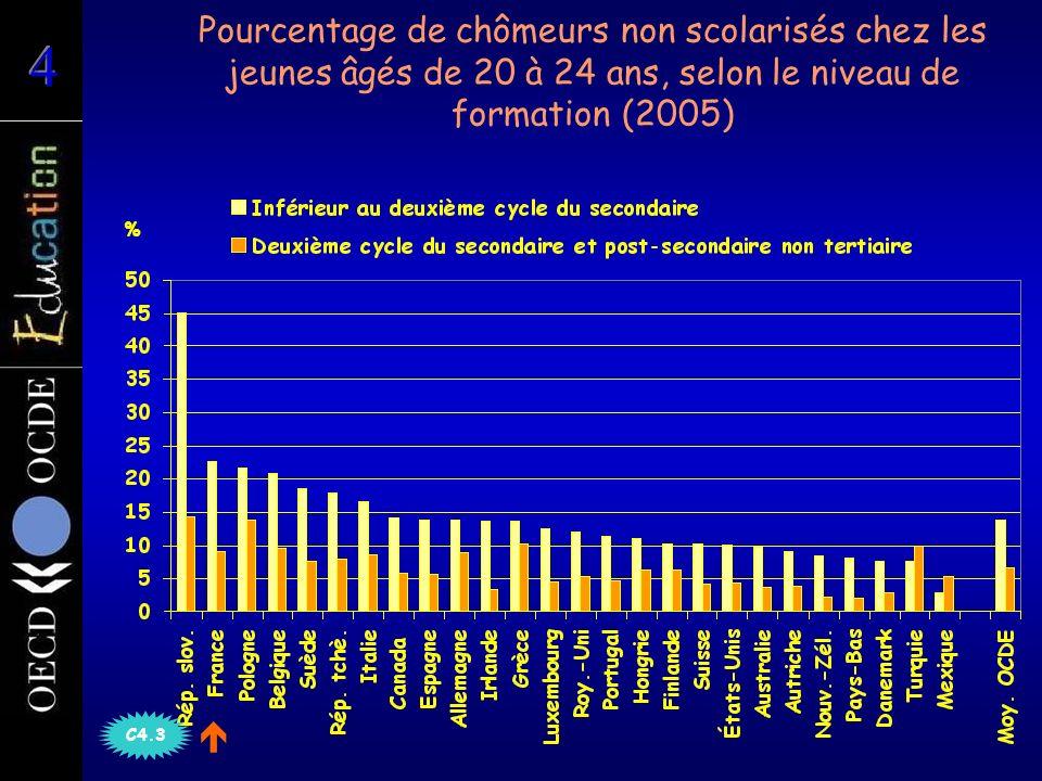 Pourcentage de chômeurs non scolarisés chez les jeunes âgés de 20 à 24 ans, selon le niveau de formation (2005) % C4.3