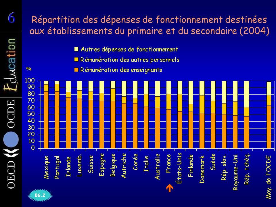 Répartition des dépenses de fonctionnement destinées aux établissements du primaire et du secondaire (2004) B6.2 %