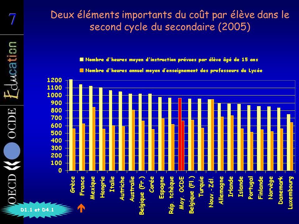 Deux éléments importants du coût par élève dans le second cycle du secondaire (2005) D1.1 et D4.1