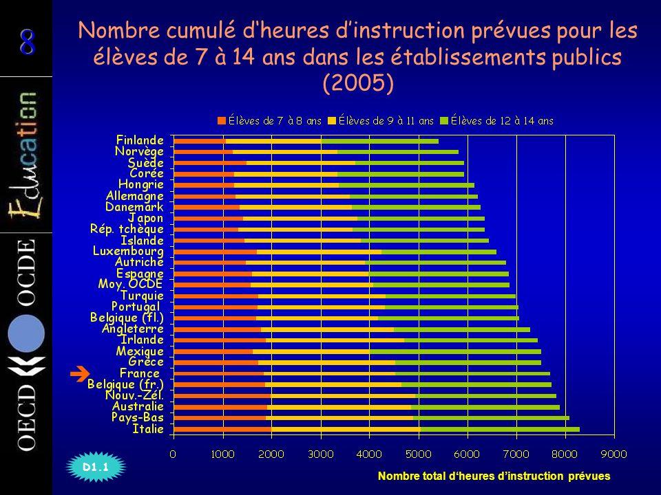 Nombre cumulé dheures dinstruction prévues pour les élèves de 7 à 14 ans dans les établissements publics (2005) Nombre total dheures dinstruction prévues D1.1