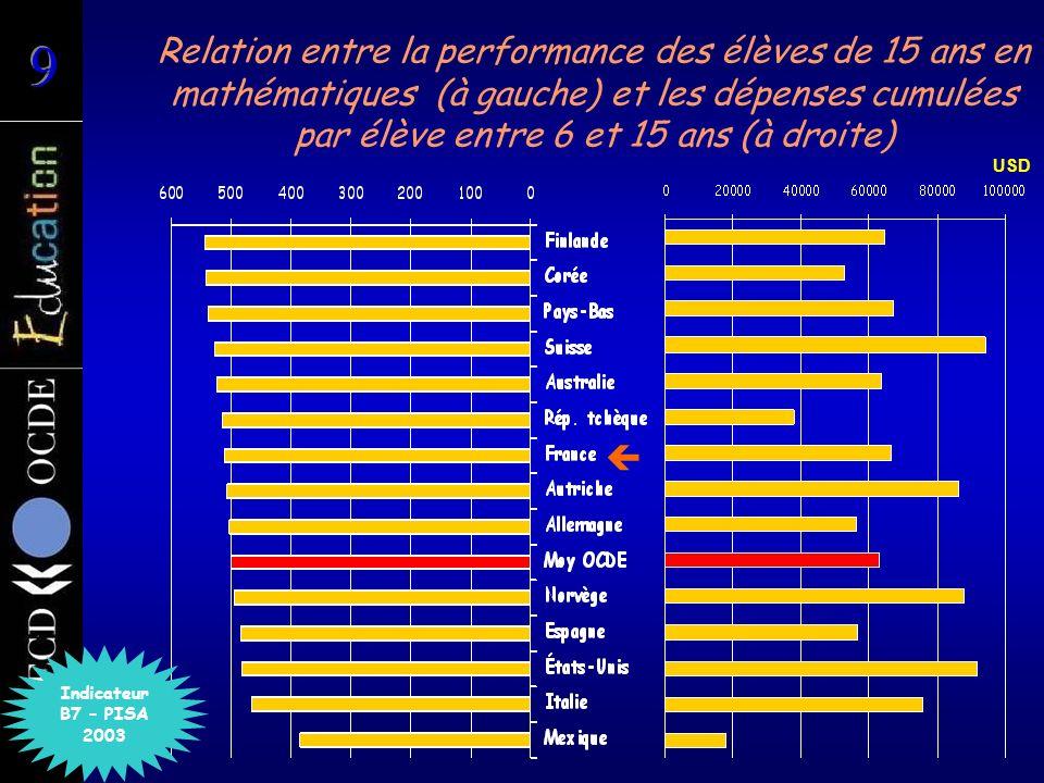 Indice danxiété des élèves de 15 ans vis-à-vis des mathématiques ( PISA 2003) Indice A5.1