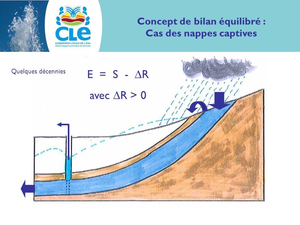 Concept de bilan équilibré : Cas des nappes captives Quelques décennies E = S - R avec R > 0