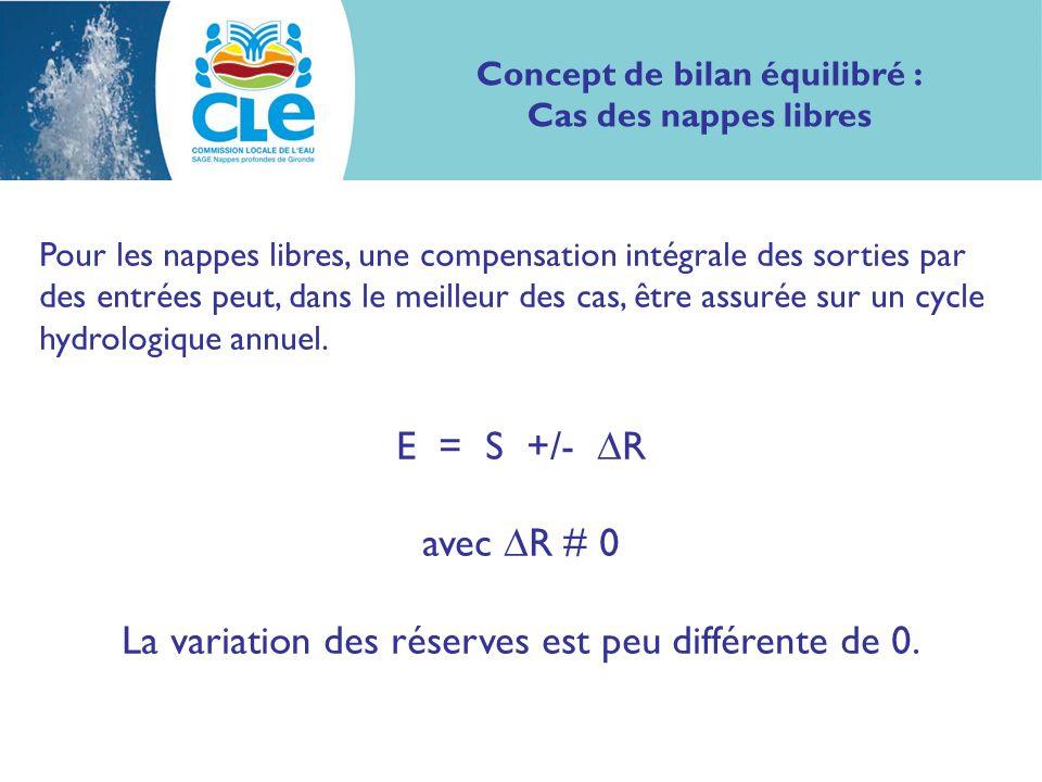 Concept de bilan équilibré : Cas des nappes captives Quelques siècles E = S R = 0 mais R # 0