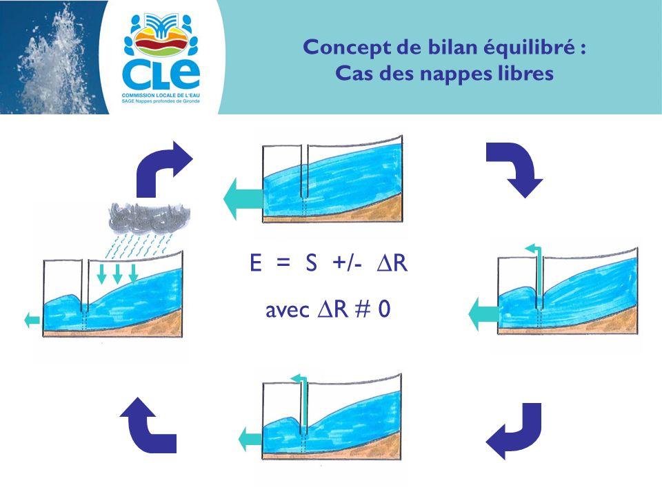 E = S +/- R avec R # 0 Concept de bilan équilibré : Cas des nappes libres