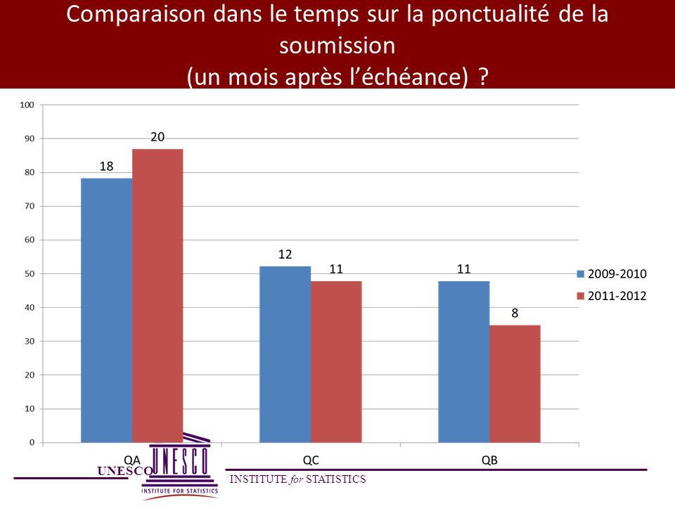 UNESCO INSTITUTE for STATISTICS Comparaison dans le temps sur la ponctualité de la soumission (un mois après léchéance) ?