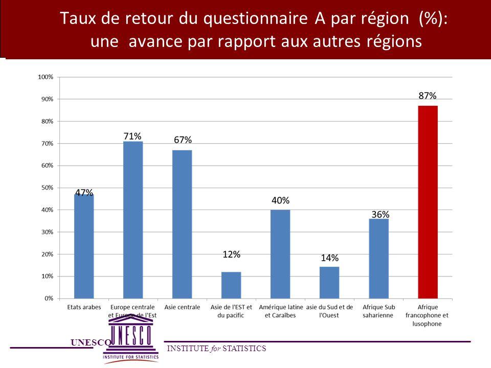 UNESCO INSTITUTE for STATISTICS Taux de retour du questionnaire A par région (%): une avance par rapport aux autres régions