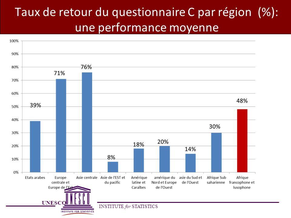 UNESCO INSTITUTE for STATISTICS Taux de retour du questionnaire C par région (%): une performance moyenne