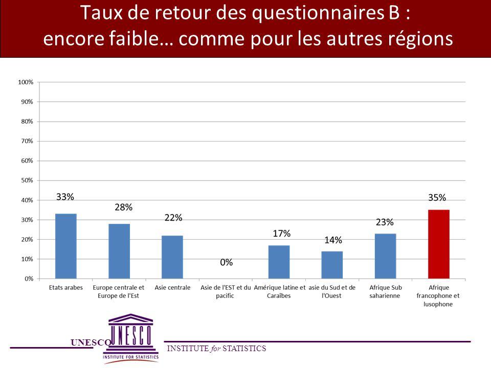 UNESCO INSTITUTE for STATISTICS Taux de retour des questionnaires B : encore faible… comme pour les autres régions
