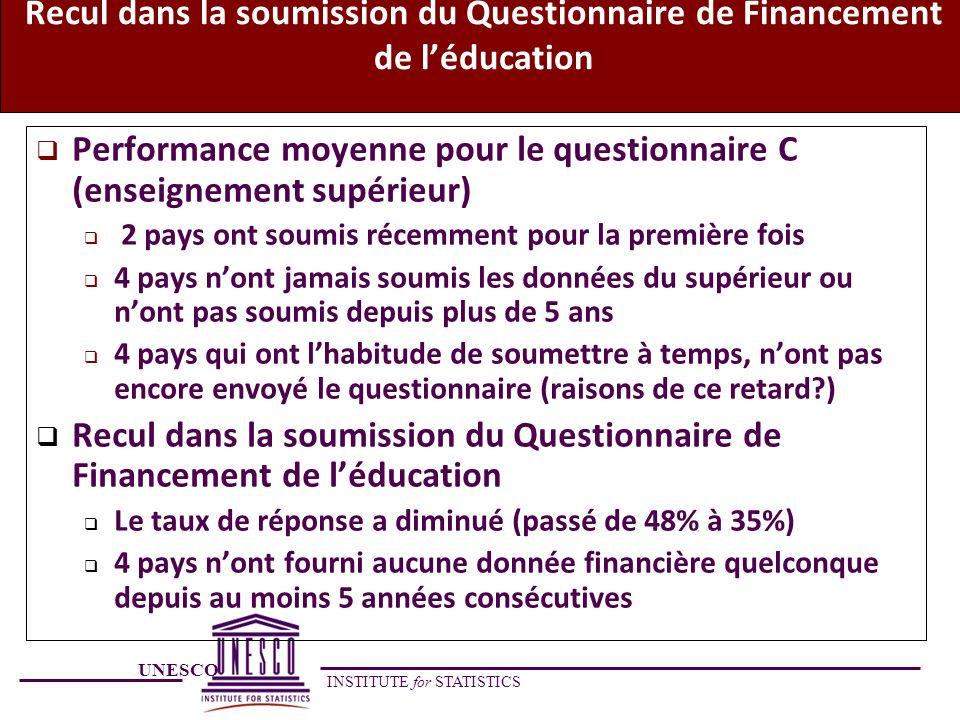 UNESCO INSTITUTE for STATISTICS Recul dans la soumission du Questionnaire de Financement de léducation Performance moyenne pour le questionnaire C (en
