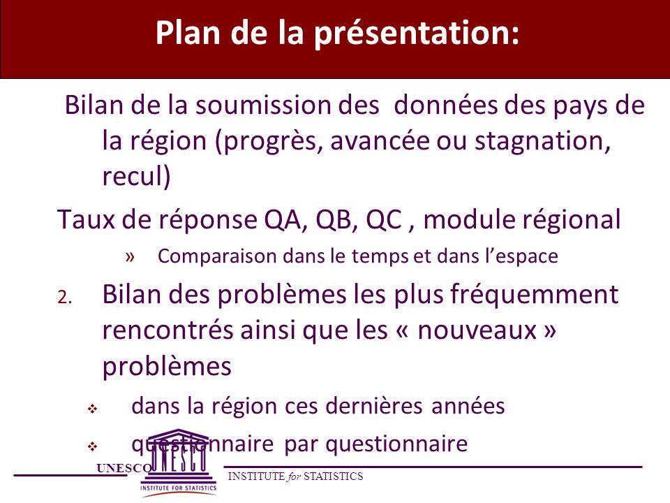 UNESCO INSTITUTE for STATISTICS Plan de la présentation: Bilan de la soumission des données des pays de la région (progrès, avancée ou stagnation, rec
