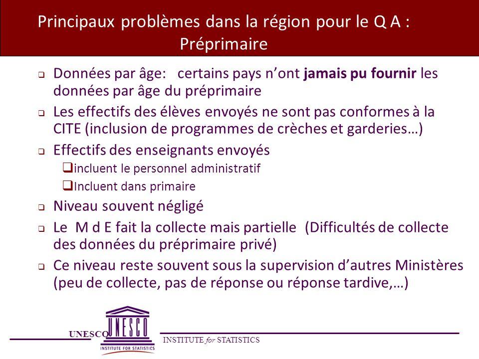 UNESCO INSTITUTE for STATISTICS Principaux problèmes dans la région pour le Q A : Préprimaire Données par âge: certains pays nont jamais pu fournir le