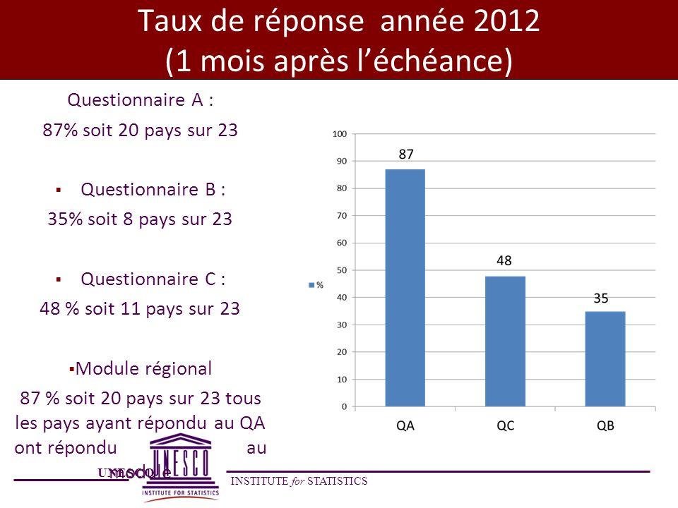 UNESCO INSTITUTE for STATISTICS Taux de réponse année 2012 (1 mois après léchéance) Questionnaire A : 87% soit 20 pays sur 23 Questionnaire B : 35% so