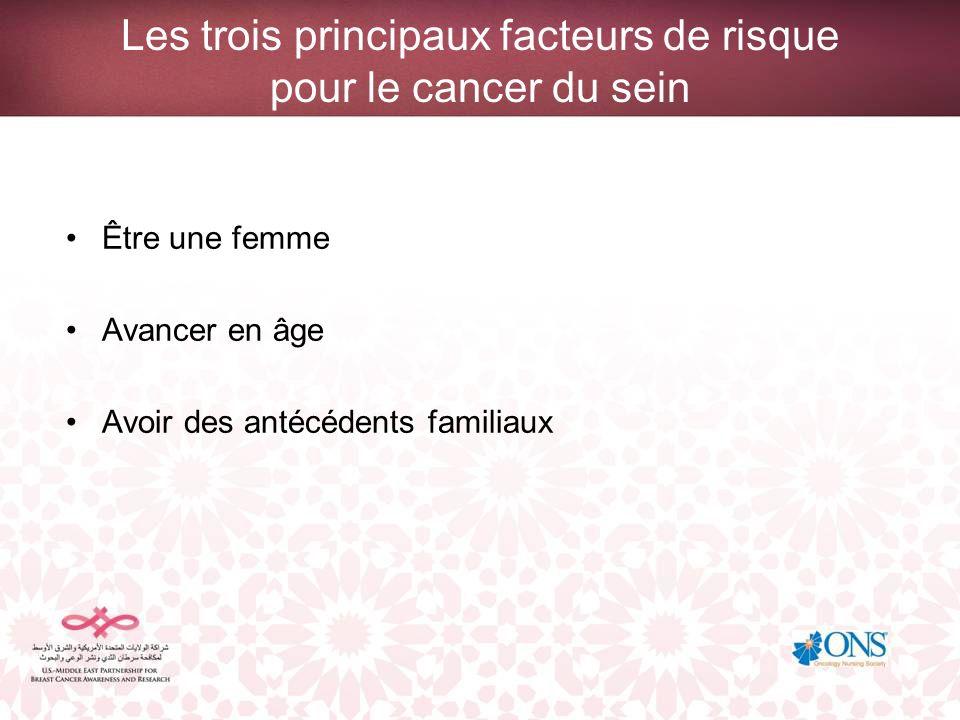 Les trois principaux facteurs de risque pour le cancer du sein Être une femme Avancer en âge Avoir des antécédents familiaux