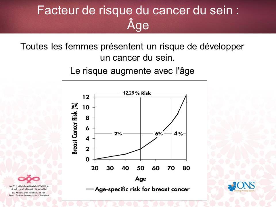 Facteur de risque du cancer du sein : Âge Toutes les femmes présentent un risque de développer un cancer du sein. Le risque augmente avec l'âge