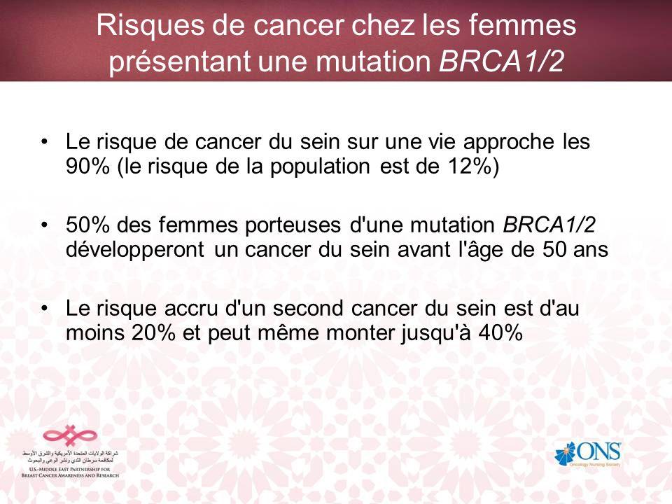 Risques de cancer chez les femmes présentant une mutation BRCA1/2 Le risque de cancer du sein sur une vie approche les 90% (le risque de la population