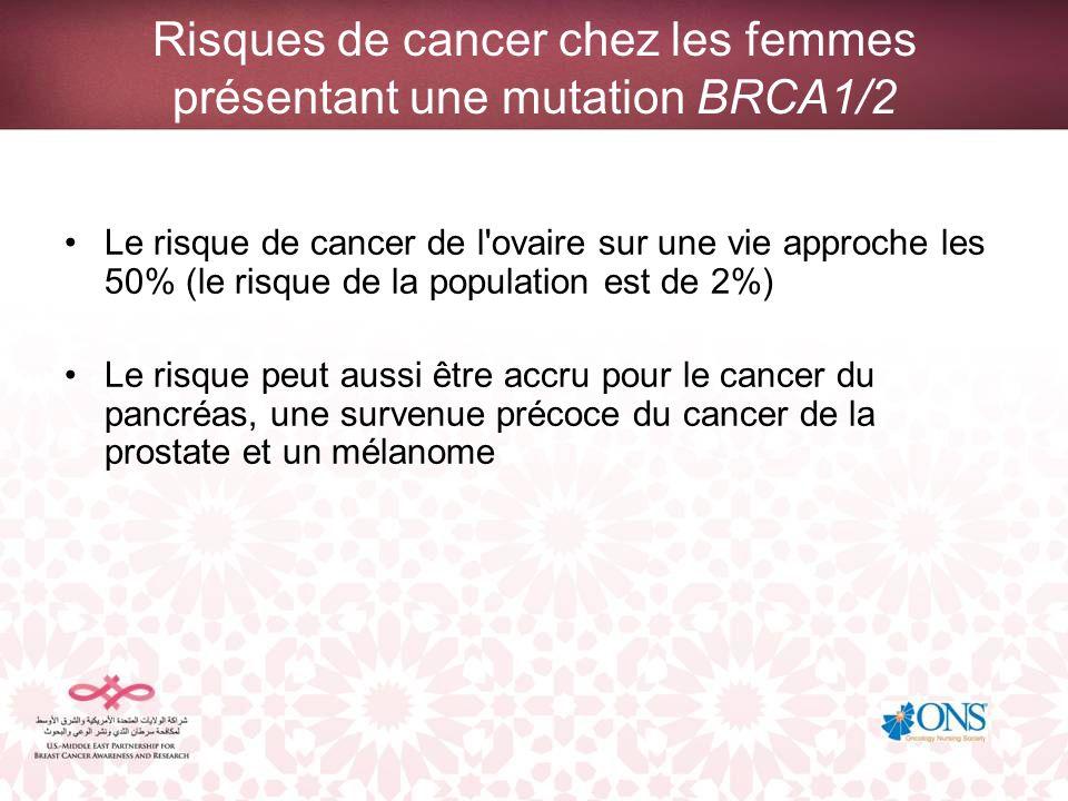 Risques de cancer chez les femmes présentant une mutation BRCA1/2 Le risque de cancer de l'ovaire sur une vie approche les 50% (le risque de la popula