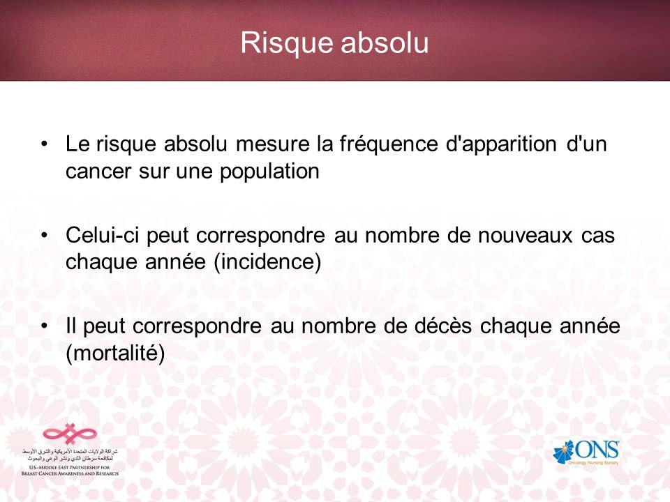 Risque absolu Le risque absolu permet aux patientes de comprendre la fréquence d apparition d un cancer sur une population Il reflète le risque moyen encouru par toutes les femmes d une population