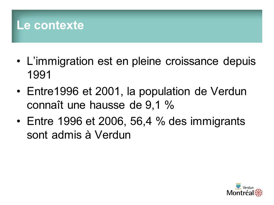 Le contexte Limmigration est en pleine croissance depuis 1991 Entre1996 et 2001, la population de Verdun connaît une hausse de 9,1 % Entre 1996 et 2006, 56,4 % des immigrants sont admis à Verdun