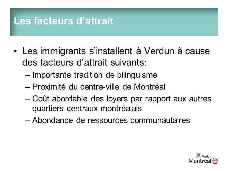 Voici un tableau permettant détablir lévolution de la population à partir des statistiques des recensements de 2001 et 2006 Recensement20012006écart Population60 56466 0789,1 % Immigration totale14,4 %19 %4,6 % Pourcentage dimmigration par secteurs de recensement Wellington- de lÉglise15,1 %21 %5,9 % Desmarchais-Crawford6,5 %8,5 %2 % LÎle-des-Soeurs23,6 %29,9 %6,4 % Pour lensemble de Montréal, les immigrants forment 30,8 % de la population (en 2001, cétait 28 %) Verdun : lieu daccueil
