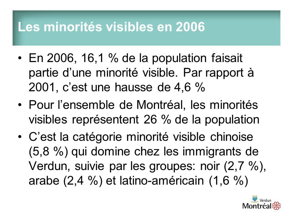 Les minorités visibles en 2006 En 2006, 16,1 % de la population faisait partie dune minorité visible.