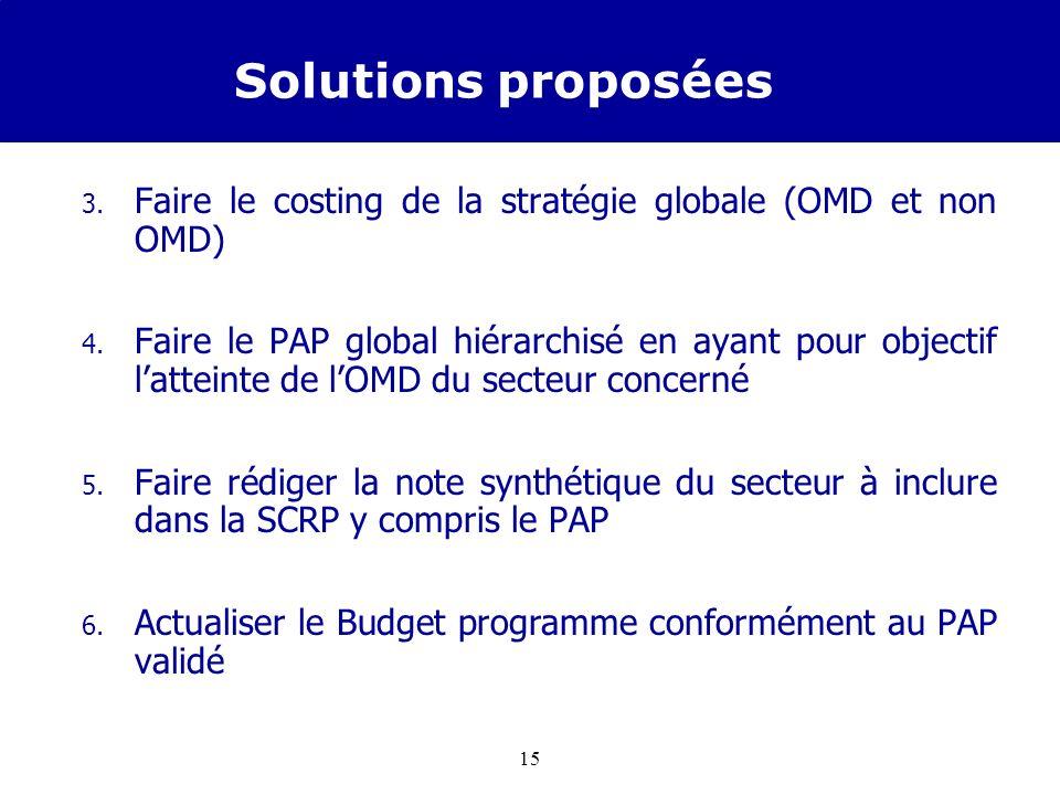 14 Solutions proposées Pour améliorer la prise en compte et la budgétisation des OMD dans la SCRP en cours délaboration, il est mis en place par le DP