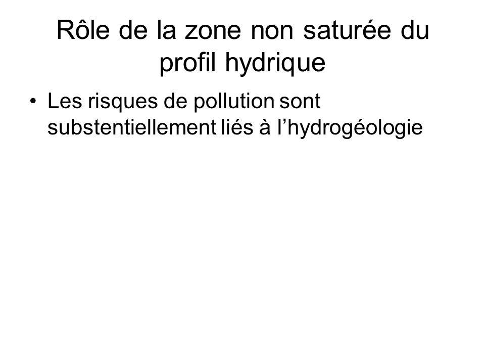 Rôle de la zone non saturée du profil hydrique Les risques de pollution sont substentiellement liés à lhydrogéologie