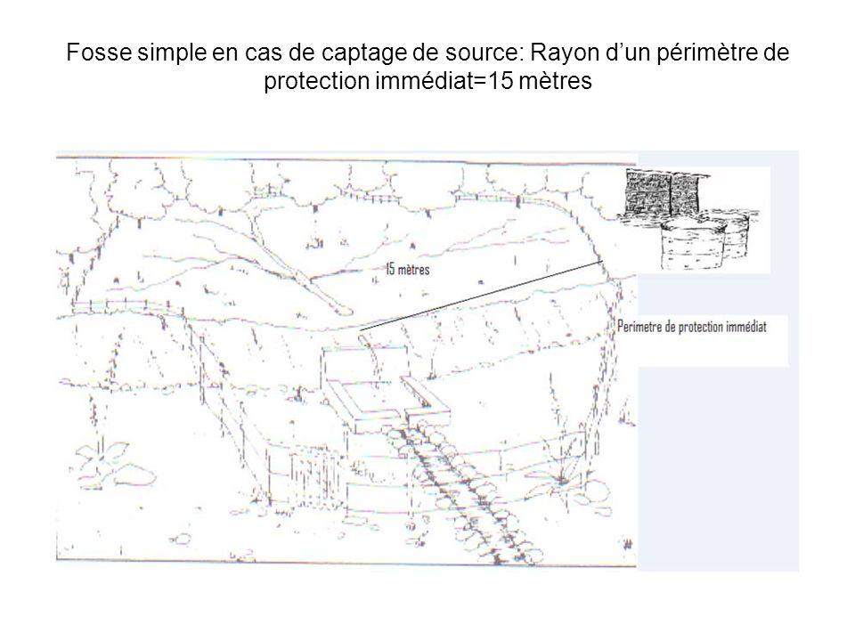 Fosse simple en cas de captage de source: Rayon dun périmètre de protection immédiat=15 mètres