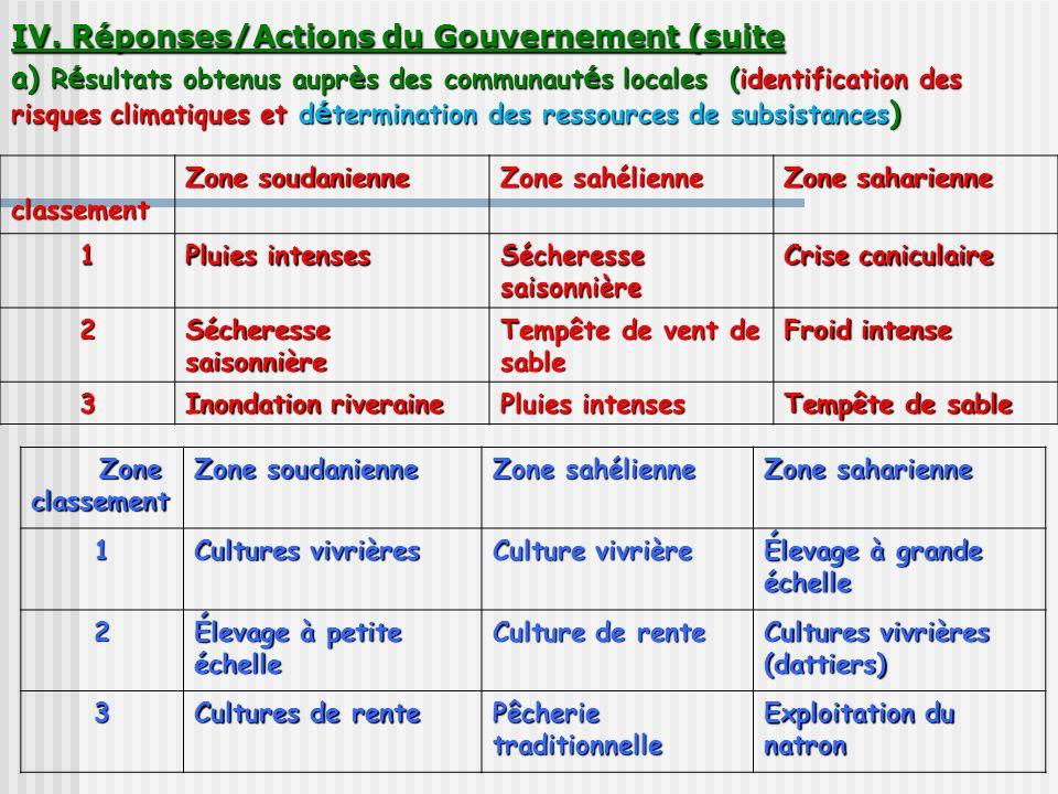 IV. Réponses/Actions du Gouvernement (suite a) R é sultats obtenus aupr è s des communaut é s locales (identification des risques climatiques et d é t