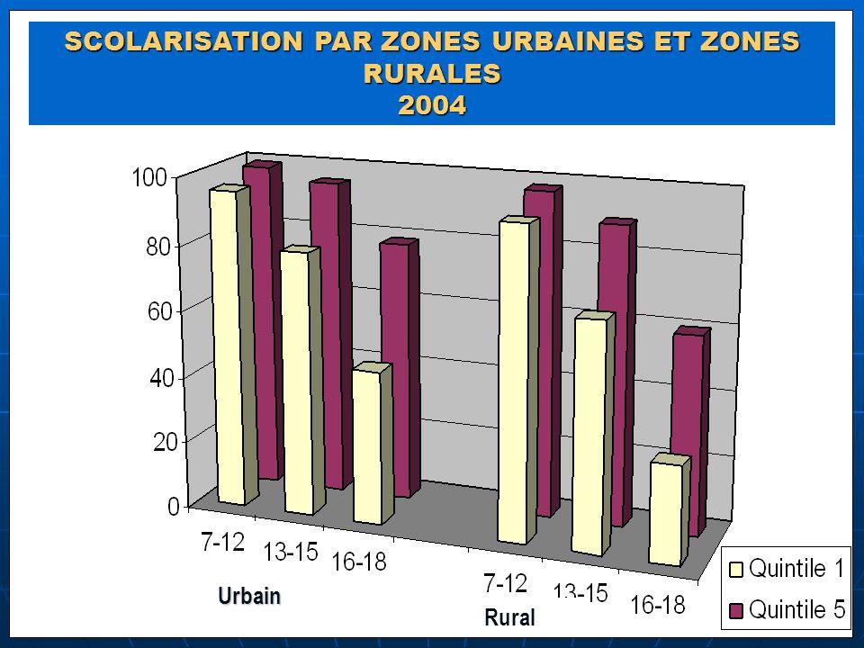 SCOLARISATION PAR ZONES URBAINES ET ZONES RURALES 2004 Urbain Rural