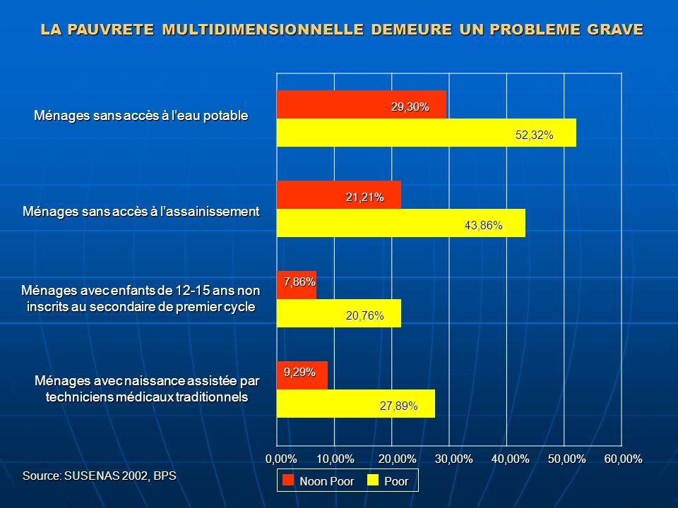 29,30% 52,32% 21,21% 43,86% 7,86% 20,76% 9,29% 27,89% Noon Poor Poor Ménages sans accès à leau potable Ménages sans accès à lassainissement Ménages av