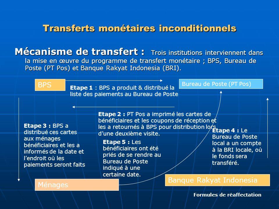 Transferts monétaires inconditionnels Mécanisme de transfert : Trois institutions interviennent dans la mise en œuvre du programme de transfert monéta