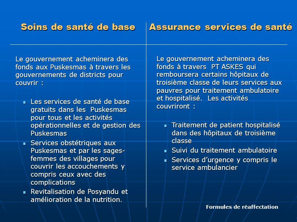 Soins de santé de base Le gouvernement acheminera des fonds aux Puskesmas à travers les gouvernements de districts pour couvrir : Les services de sant
