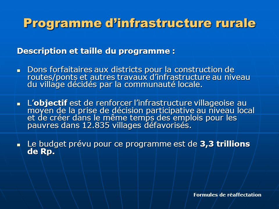 Programme dinfrastructure rurale Description et taille du programme : Dons forfaitaires aux districts pour la construction de routes/ponts et autres t