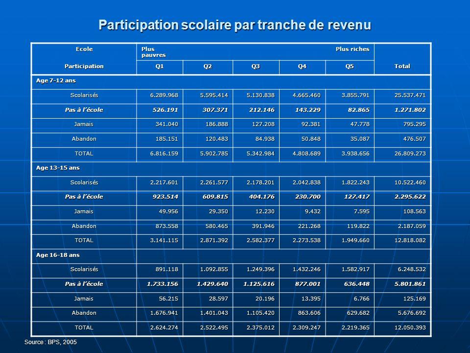 Participation scolaire par tranche de revenu Source : BPS, 2005 Ecole Plus pauvres Plus riches ParticipationQ1Q2Q3Q4Q5Total Age 7-12 ans Scolarisés6.2