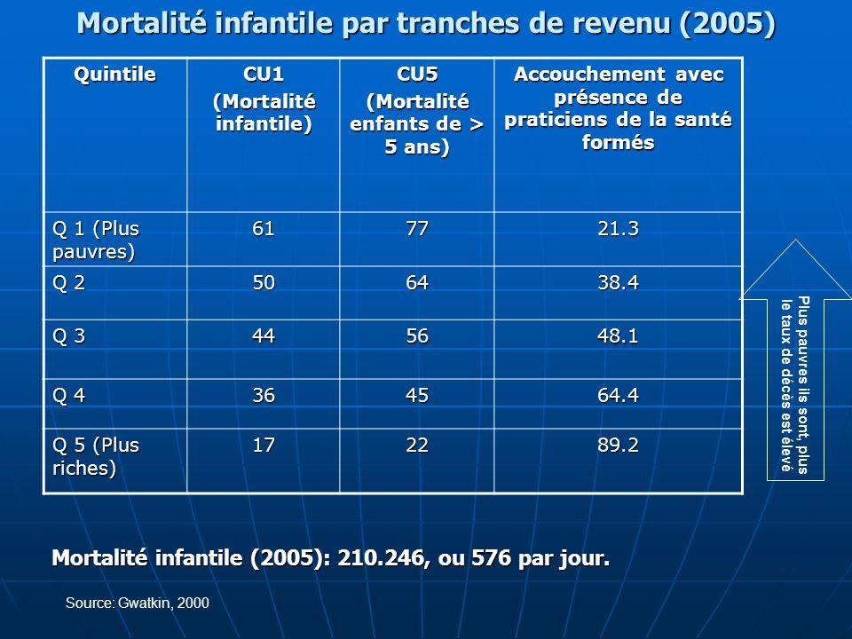 Mortalité infantile par tranches de revenu (2005) Plus pauvres ils sont, plus le taux de décès est élevé Source: Gwatkin, 2000 Mortalité infantile (20