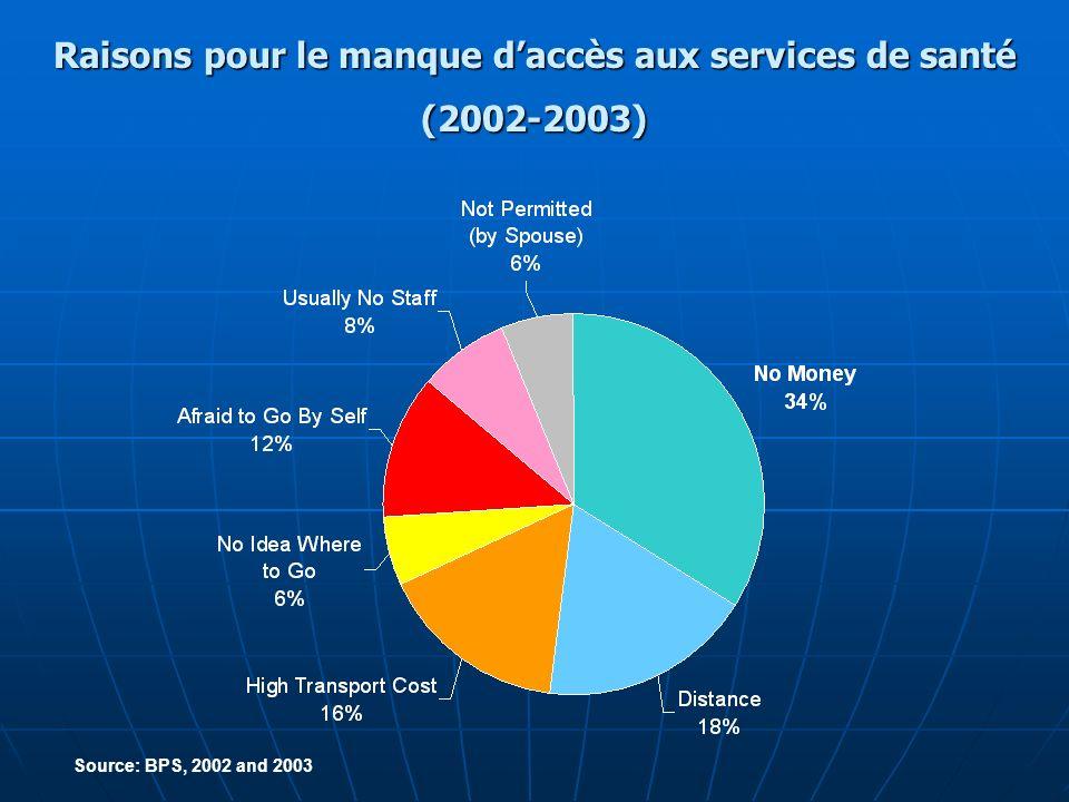 Raisons pour le manque daccès aux services de santé (2002-2003) Source: BPS, 2002 and 2003