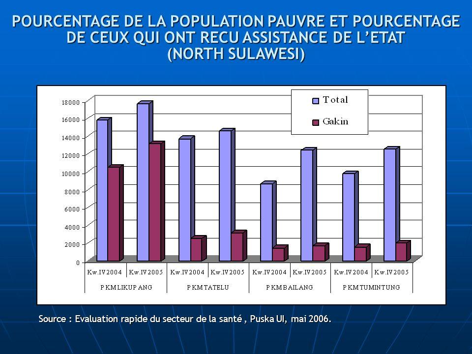 Source : Evaluation rapide du secteur de la santé, Puska UI, mai 2006. POURCENTAGE DE LA POPULATION PAUVRE ET POURCENTAGE DE CEUX QUI ONT RECU ASSISTA